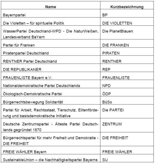 Landtagswahl Parteiliste